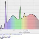 画家と鑑賞のための照明についての考察 <7> 分光分布をみてみる